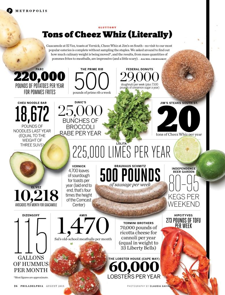 FoodStats